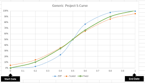 Building S Curves For Projects In Excel Using Functions On