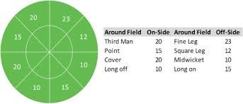 Wagon Wheel Chart In Excel Wagon Wheel In Excel Analyzesmart
