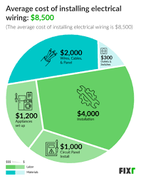 electrical wiring cost