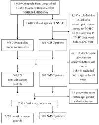 Skin Cancer Chart Flow Chart Of Selection Of The Study Population Nmsc Non