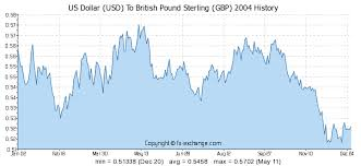 British Pound Us Dollar Exchange Rate Chart Historical Exchange Rates Gbp To Usd Currency Exchange Rates