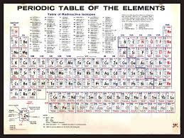 Periodic Table Of The Elements Vintage Chart Science Chemistry Teacher Student School
