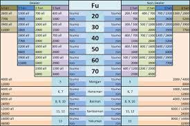 Taiwan Mahjong Scoring Chart Help Remembering Scoring In Riichi Mahjong