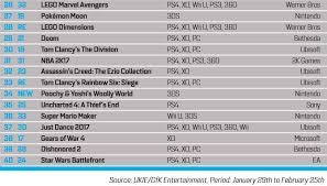 Gfk Chart Track Uk Monthly Charts February 2017 Neogaf