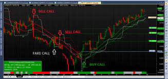 Free Buy Sell Signal Chart Intraday Buy Sell Signal Software Free Download