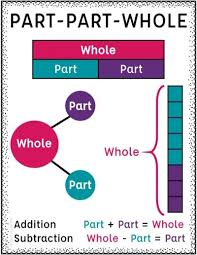 Part Part Whole Chart Part Part Whole With Addition And Subtraction Tales From