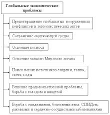 Реферат экономические проблемы предприятий Коллекция картинок Реферат глобализация и национальная экономика