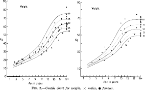 Bone Age Growth Chart Figure 2 From Growth And Bone Age Of Juvenile Diabetics