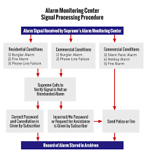 Fire Alarm Flow Chart What Happens When Your Security Alarm Goes Off