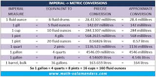 Fluid Conversion Chart Liquid Conversion Chart Uk Measures