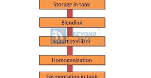 Yogurt Production Flow Chart Alberta Davidson