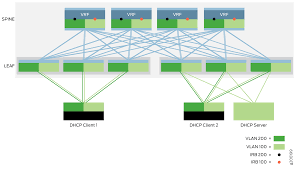 Dhcp Design Dhcp Relay Design And Implementation Techlibrary Juniper