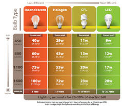 Led Vs Incandescent Lumens Chart Switch To Leds Pasadena Water And Power
