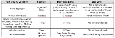 Largemouth Bass Age Chart Fishing Info Fort Mccoy Isportsman