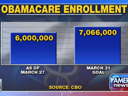 Fox News Issues Correction On Erroneous Obamacare Chart