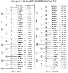 Scientific Wood Screw Length Chart Drill Size Conversion