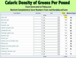 46 Nutrient Dense Foods Chart Bergayo 46 Nutrient