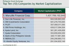 second top insurance companies according to net worth by the insurance commission ic