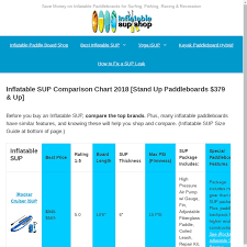 Sup Comparison Chart Mix Inflatable Sup Comparison Chart 2018 Stand Up