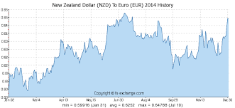 New Zealand Dollar Nzd To Euro Eur History Foreign