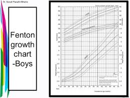 Fenton Preterm Growth Chart Girl Neonatology Basics Gestation Birth Weight