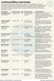Military Chart Chart Confirmed Military Heat Deaths Insideclimate News