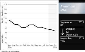 Aluminum Market Price Chart Universal Price Weakness In September Metal Market