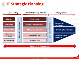 technology strategic plan example it strategic planning methodology and approach