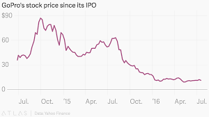 Gopros Stock Price Since Its Ipo
