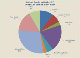 Fy 2017 Budget In Brief Cms Medicare Hhs Gov