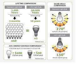 lumen output comparing led vs cfl vs