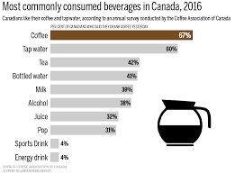 Canadas Coffee Addiction In One Chart Macleans Ca