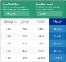 Paypal Working Capital Review 2019 Reviews Ratings