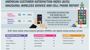 Tmobile Custumer Service T Mobile Leads On Customer Satisfaction Sprint Comes In