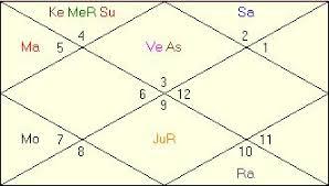 Elvis Presley Birth Chart Ben Affleck Horoscope Astrologer Astrology Readings Birth