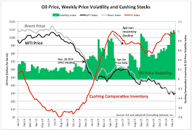 World Oil Inventory Chart What Really Controls Oil Prices Business Bakken Oil