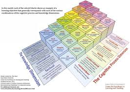 Bloom Taxonomy Of Learning Chart Elearning Guild Research Reconsidering Blooms Taxonomy