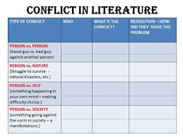 Conflict Chart Conflict Chart There Are Many Different Conflicts In A