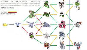 Nyaromon Evolution Chart Digimon V Pet Dark By Tomozaurus Pet Dragon Digimon