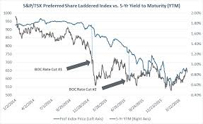 Preferred Shares Part 2 What Preferred Shares Presently