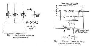 kbreee differential protection the differential current is above the pick up value the relay operates secondary of ct is never left on open circuit
