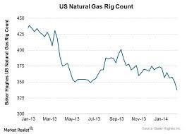Us Natural Gas Rig Count Baker Hughes Charts Graphs