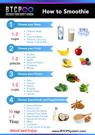 Smoothie Recipe Chart How To Smoothie Chart Necessary Ingredients To Make A