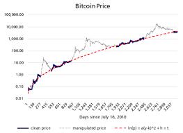 Real Time Bitcoin Chart Usd Bitcoin Real Time Chart Bitcoin Half A Million