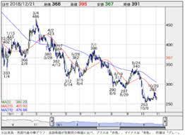 マネックス グループ 株価