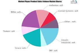 Grease Lubrication System Market Strong Sales Outlook Ahead