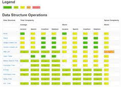 Time Complexity Chart 8 Best Algorithms Datastructures Images Data Structures