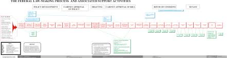 California Legislative Process Chart Guide To Making Federal Acts And Regulations Canada Ca
