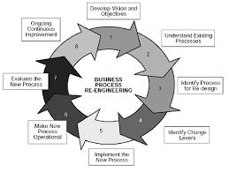 customer relationship management business process re engineering diagram