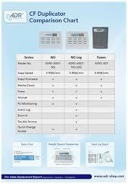 Copier Comparison Chart Adr Cf Producer 1 7 Standalone Compact Flash Copier